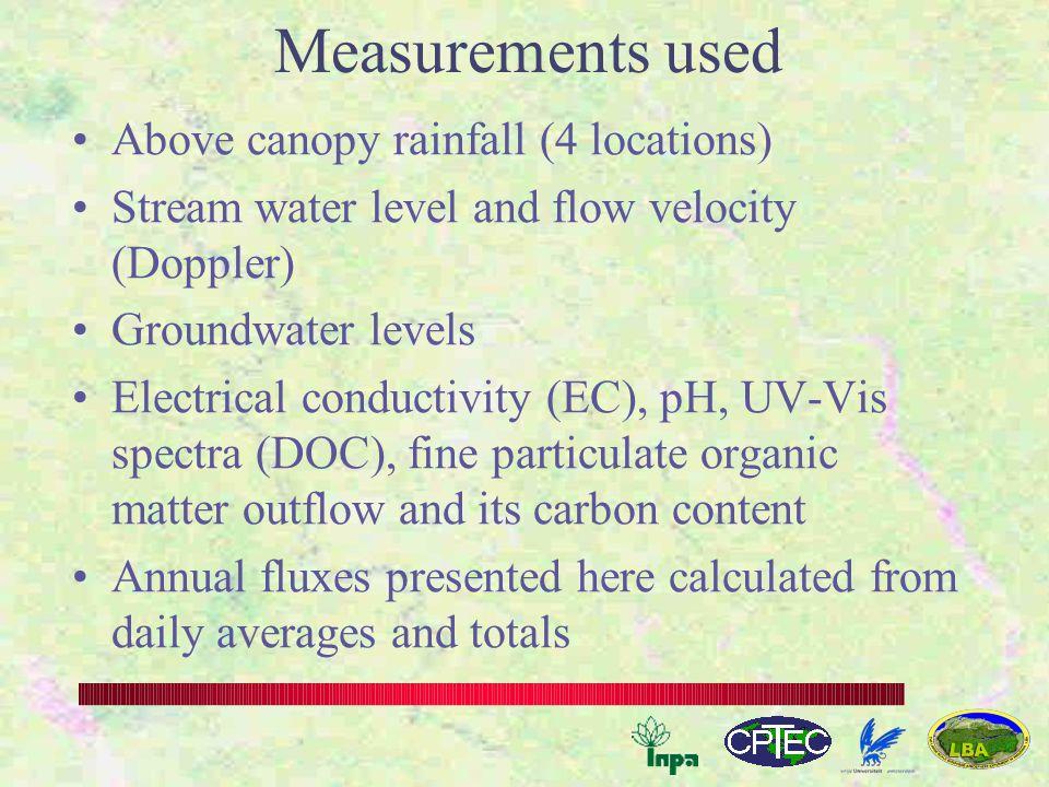 UV-Vis spectra rainfall – stream water