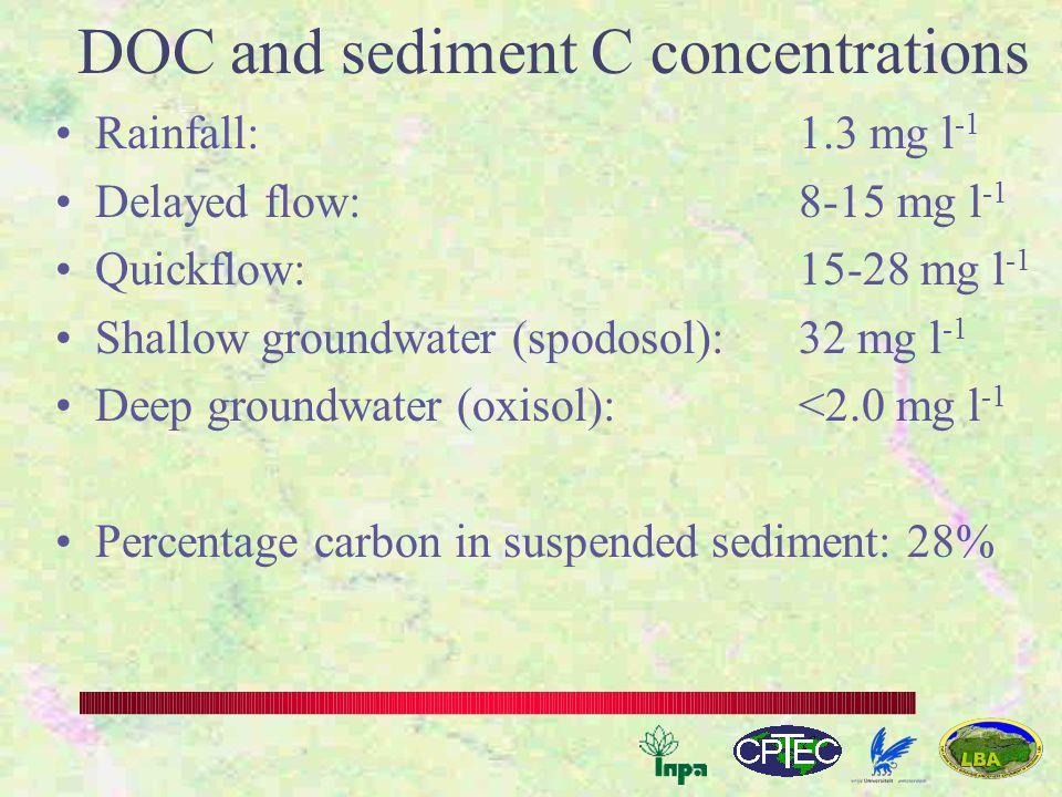Discharge versus DOC concentration
