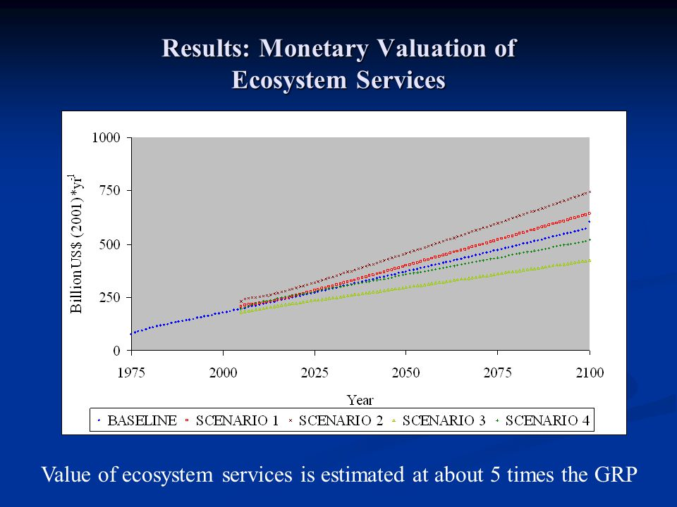 Results: Monetary Valuation of Ecosystem Services Value of ecosystem services is estimated at about 5 times the GRP