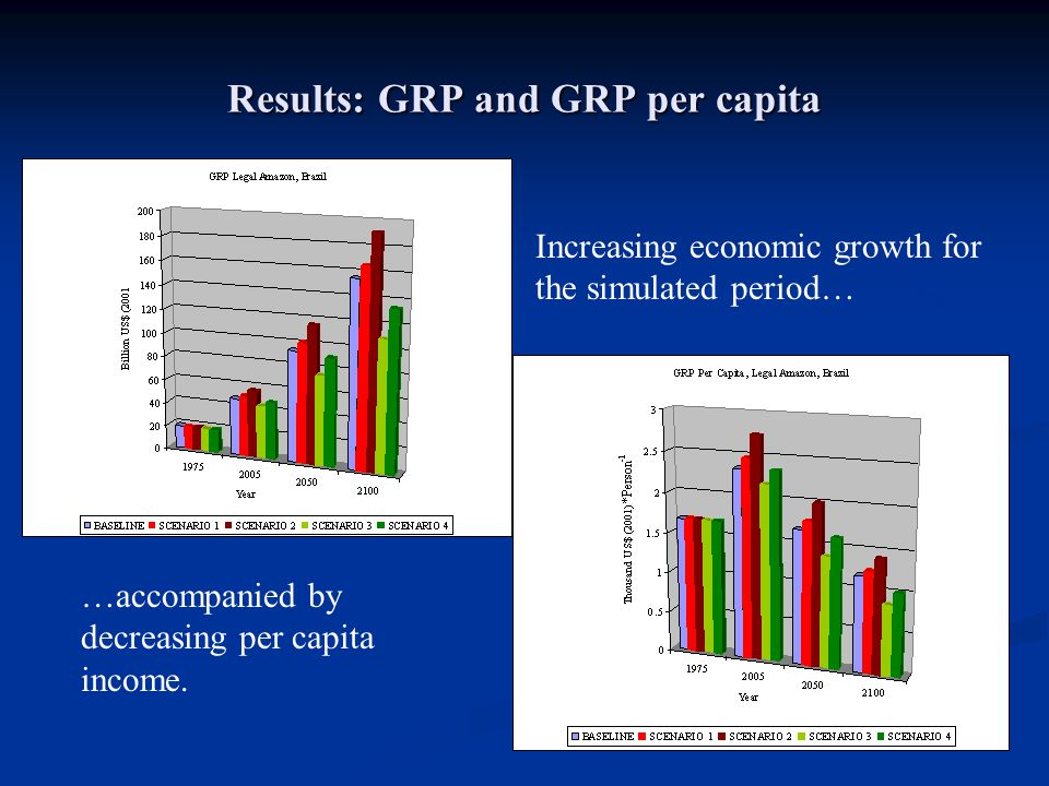 Results: GRP and GRP per capita Increasing economic growth for the simulated period… …accompanied by decreasing per capita income.
