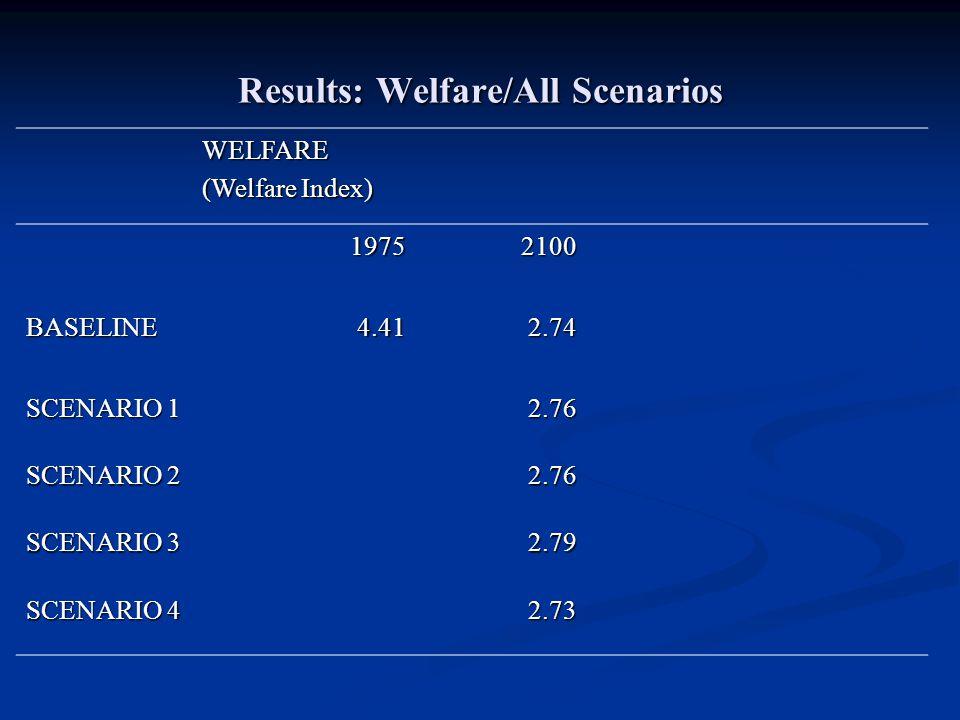 Results: Welfare/All Scenarios WELFARE (Welfare Index) 19752100 BASELINE4.412.74 SCENARIO 1 2.76 SCENARIO 2 2.76 SCENARIO 3 2.79 SCENARIO 4 2.73