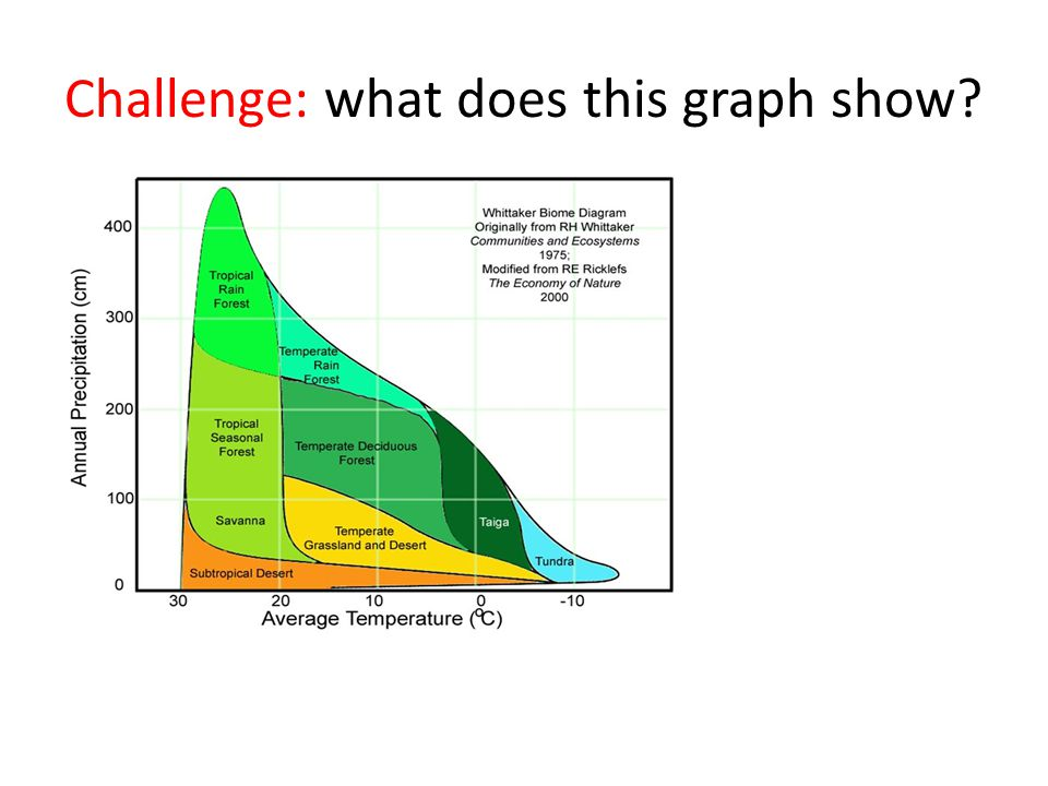 Challenge: what does this graph show?