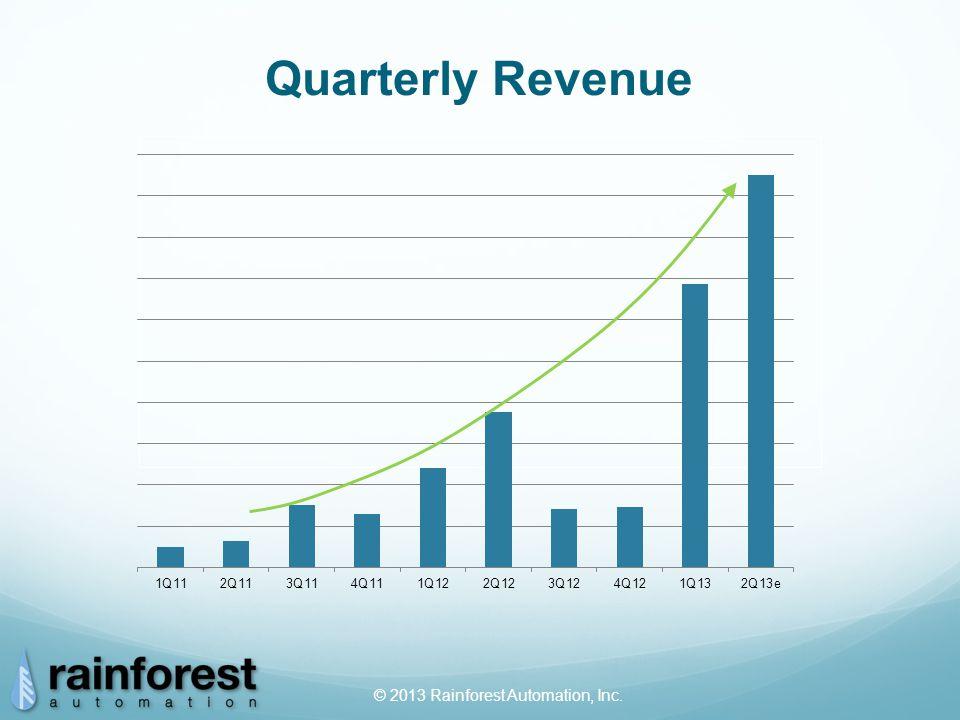 © 2013 Rainforest Automation, Inc. Quarterly Revenue