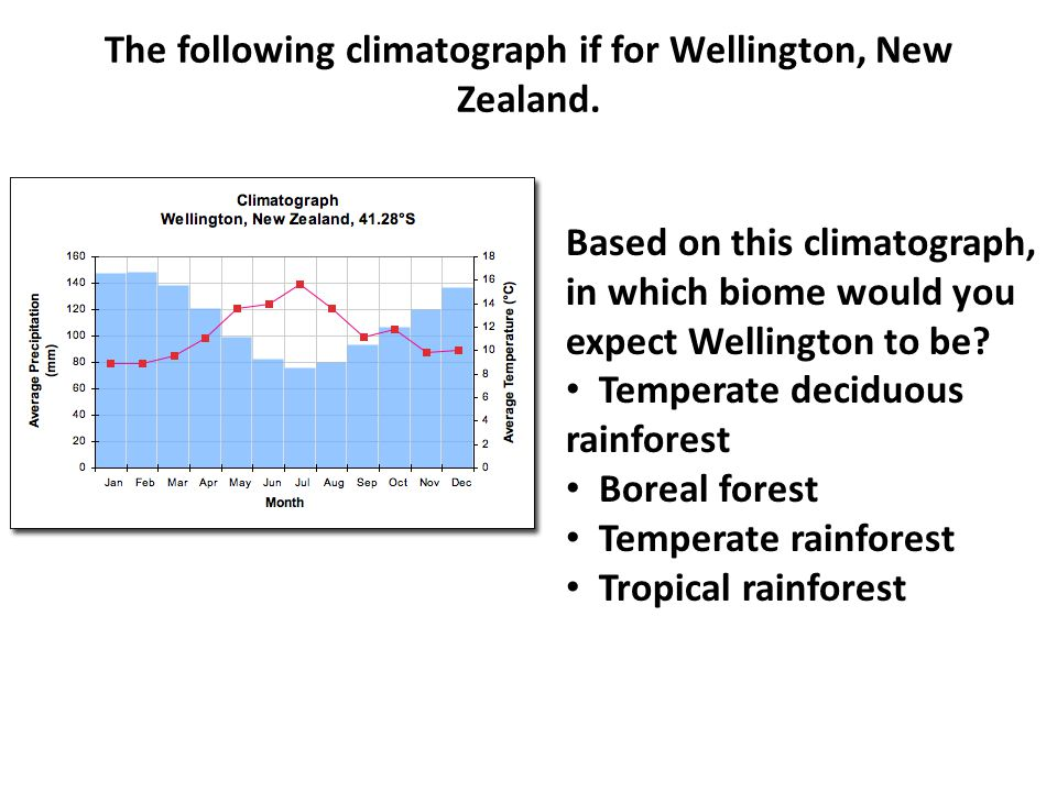 Questions (posted by Students) What are the characteristics of tropical rainforests.