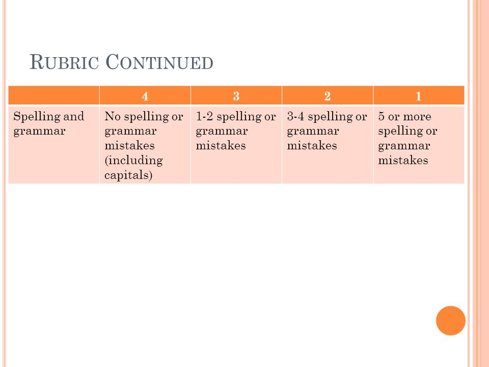 R UBRIC C ONTINUED 4321 Spelling and grammar No spelling or grammar mistakes (including capitals) 1-2 spelling or grammar mistakes 3-4 spelling or grammar mistakes 5 or more spelling or grammar mistakes
