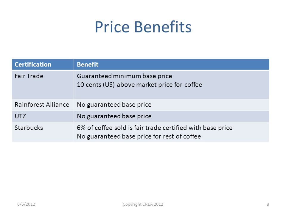 Price Benefits CertificationBenefit Fair TradeGuaranteed minimum base price 10 cents (US) above market price for coffee Rainforest AllianceNo guaranteed base price UTZNo guaranteed base price Starbucks6% of coffee sold is fair trade certified with base price No guaranteed base price for rest of coffee 6/6/2012Copyright CREA 20128