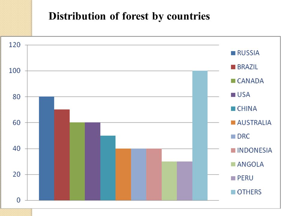 Distribution of forest by countries