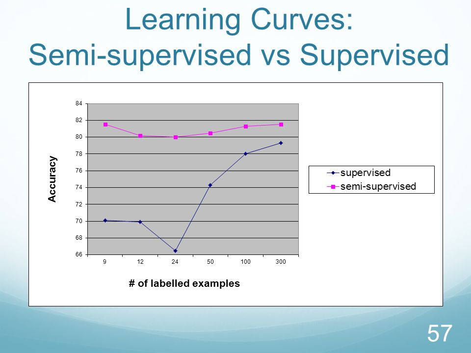 Learning Curves: Semi-supervised vs Supervised 57