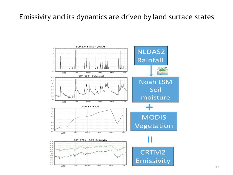 Emissivity and its dynamics are driven by land surface states 12