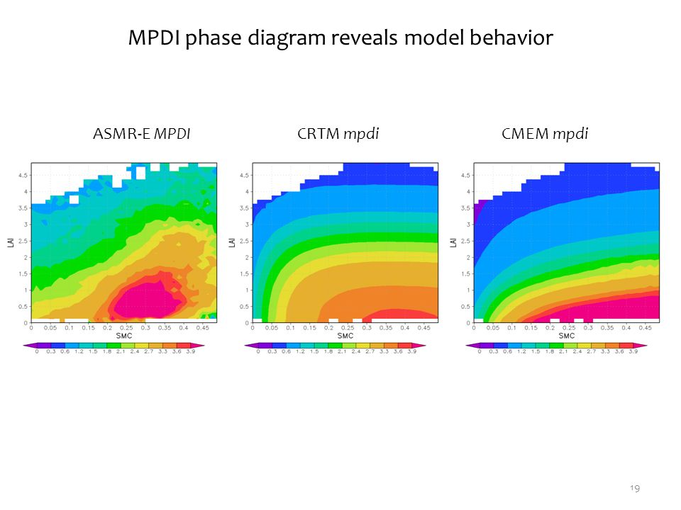 MPDI phase diagram reveals model behavior ASMR-E MPDICRTM mpdiCMEM mpdi 19