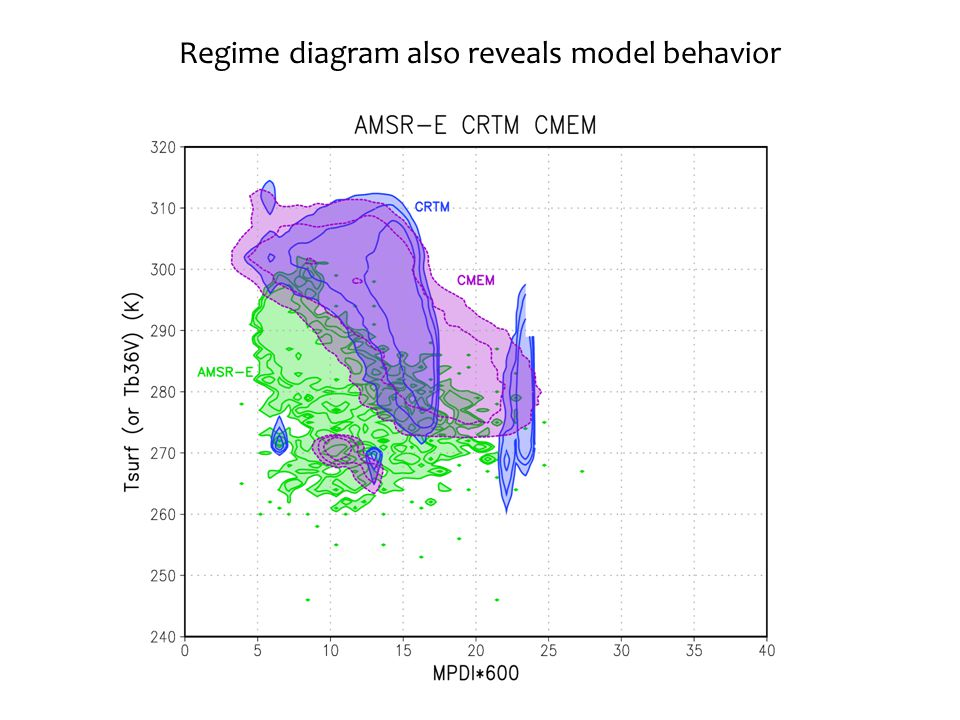Regime diagram also reveals model behavior 20