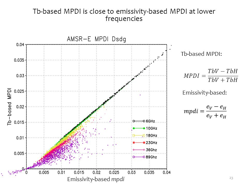 Tb-based MPDI is close to emissivity-based MPDI at lower frequencies 23 Tb-based MPDI: Emissivity-based: Emissivity-based mpdi