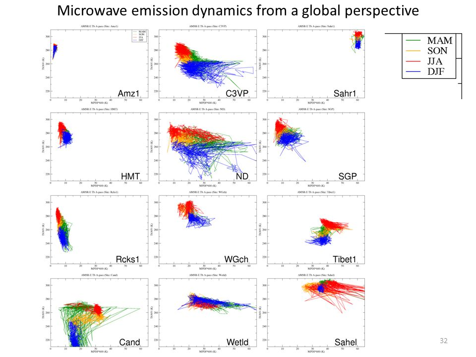 Microwave emission dynamics from a global perspective 32