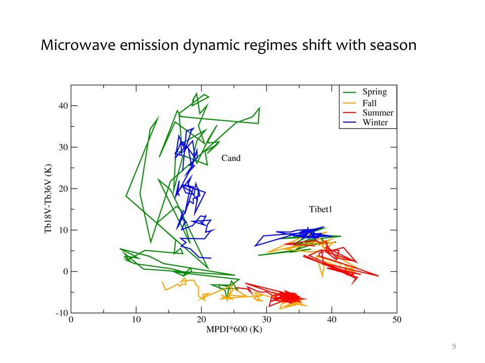 There are large uncertainties in emissivity retrievals (Tian et al., 2012) 30 Sahara desert, V-pol Amazon rainforest, V-pol
