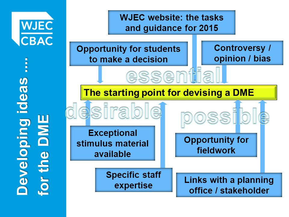 Developing ideas.... for the DME The starting point for devising a DME Controversy / opinion / bias Specific staff expertise Links with a planning off
