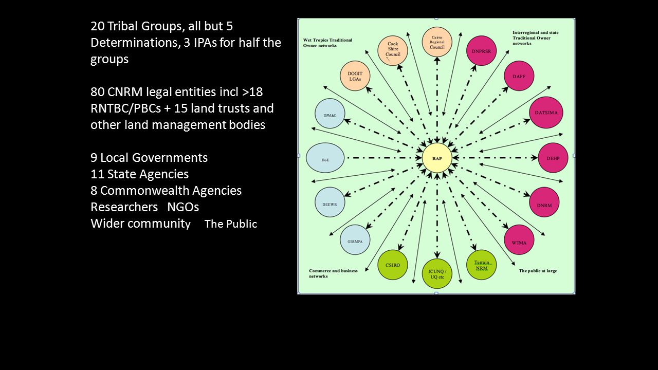 20 Tribal Groups, all but 5 Determinations, 3 IPAs for half the groups 80 CNRM legal entities incl >18 RNTBC/PBCs + 15 land trusts and other land management bodies 9 Local Governments 11 State Agencies 8 Commonwealth Agencies Researchers NGOs Wider communit y The Public