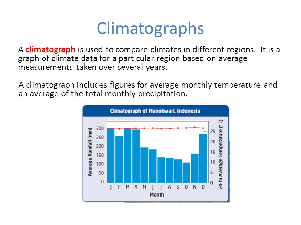 Climatographs Figure 7.15 shows a climatograph for Manokwari in Indonesia.