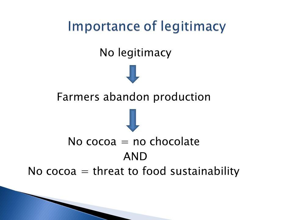 No legitimacy Farmers abandon production No cocoa = no chocolate AND No cocoa = threat to food sustainability
