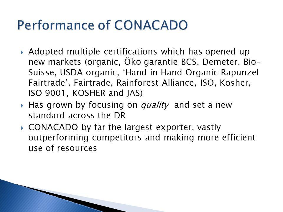  Adopted multiple certifications which has opened up new markets (organic, Öko garantie BCS, Demeter, Bio- Suisse, USDA organic, 'Hand in Hand Organi