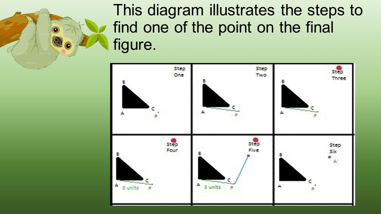 This diagram illustrates the steps to find one of the point on the final figure.