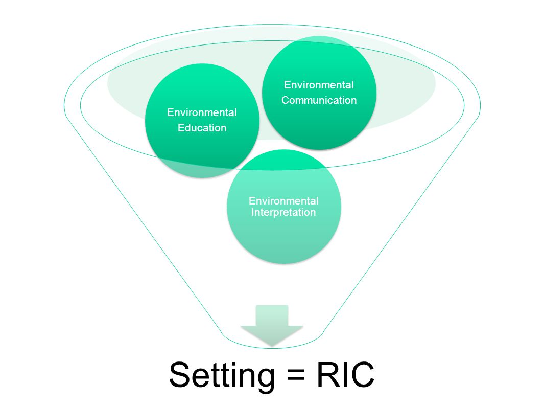 Setting = RIC Environmental Interpretation Environmental Education Environmental Communication
