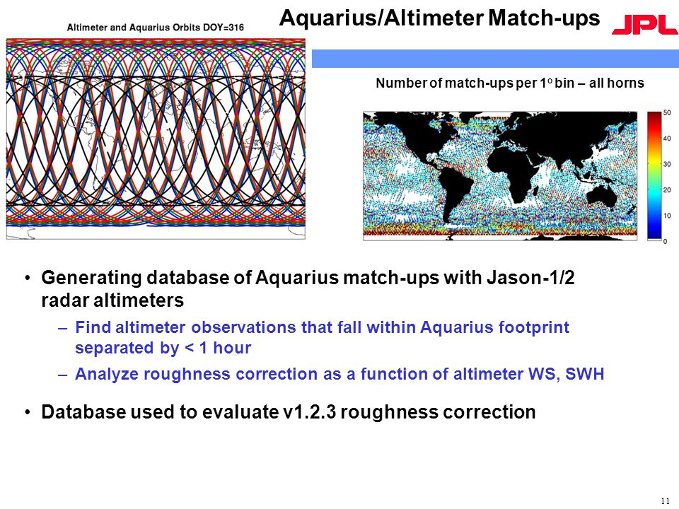 Generating database of Aquarius match-ups with Jason-1/2 radar altimeters –Find altimeter observations that fall within Aquarius footprint separated by < 1 hour –Analyze roughness correction as a function of altimeter WS, SWH Database used to evaluate v1.2.3 roughness correction 11 Aquarius/Altimeter Match-ups Number of match-ups per 1 o bin – all horns