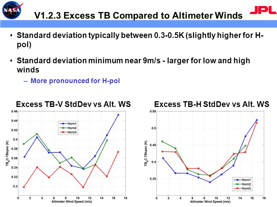 V1.2.3 Excess TB Compared to Altimeter Winds Standard deviation typically between 0.3-0.5K (slightly higher for H- pol) Standard deviation minimum near 9m/s - larger for low and high winds –More pronounced for H-pol 14 Excess TB-V StdDev vs Alt.