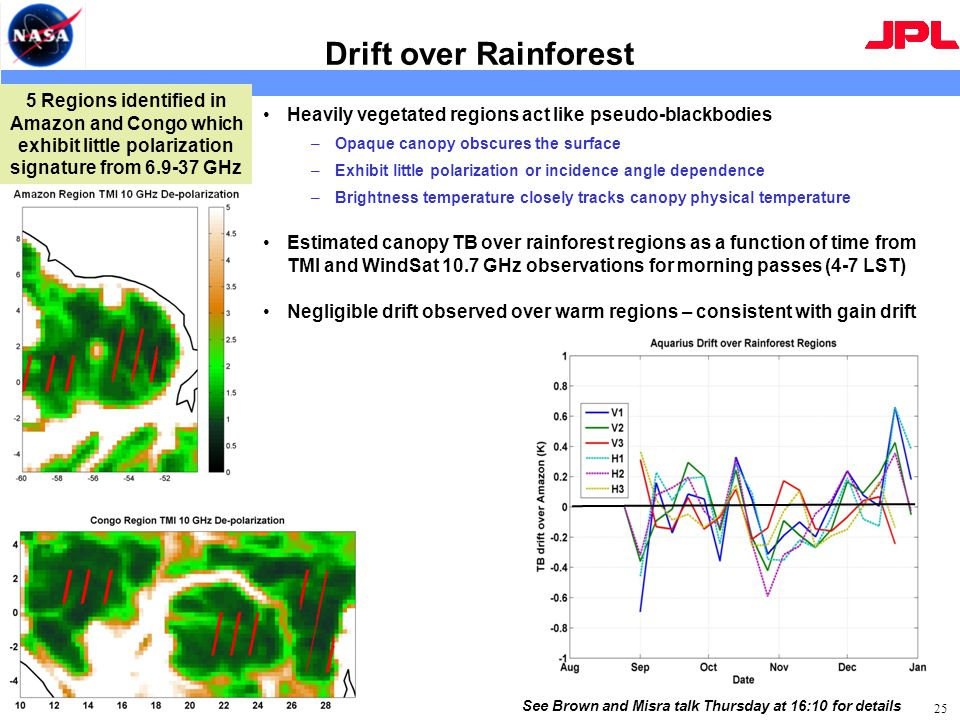 Drift over Rainforest Heavily vegetated regions act like pseudo-blackbodies –Opaque canopy obscures the surface –Exhibit little polarization or incidence angle dependence –Brightness temperature closely tracks canopy physical temperature Estimated canopy TB over rainforest regions as a function of time from TMI and WindSat 10.7 GHz observations for morning passes (4-7 LST) Negligible drift observed over warm regions – consistent with gain drift 25 5 Regions identified in Amazon and Congo which exhibit little polarization signature from 6.9-37 GHz See Brown and Misra talk Thursday at 16:10 for details