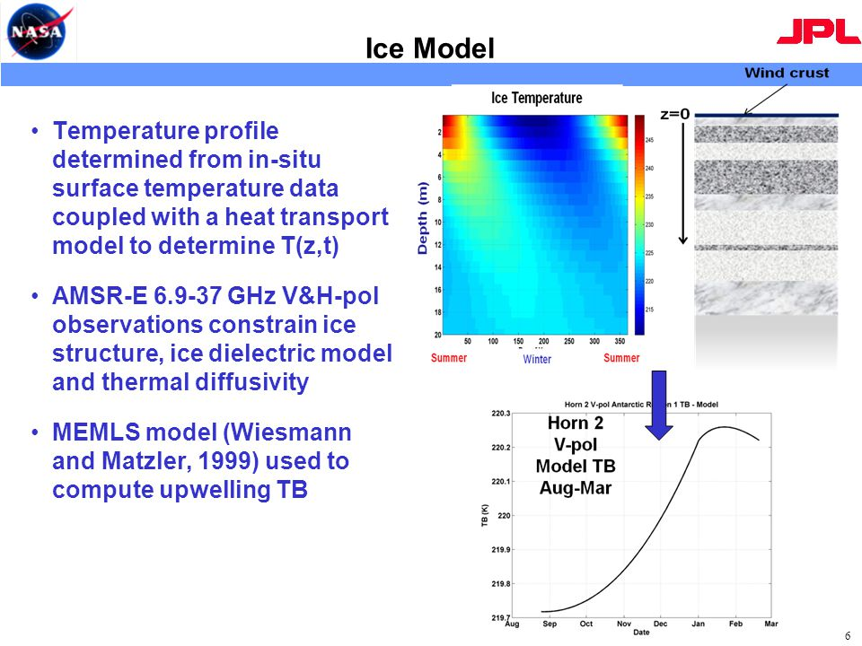 Ice Model Temperature profile determined from in-situ surface temperature data coupled with a heat transport model to determine T(z,t) AMSR-E 6.9-37 GHz V&H-pol observations constrain ice structure, ice dielectric model and thermal diffusivity MEMLS model (Wiesmann and Matzler, 1999) used to compute upwelling TB 6