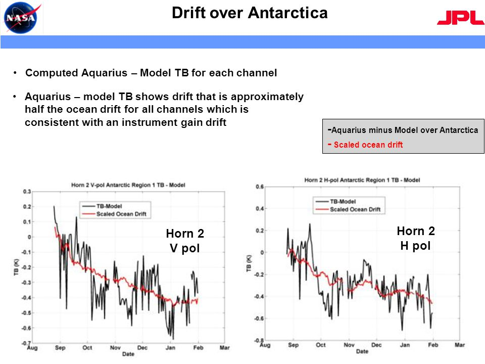 Drift over Antarctica 7 Horn 2 V pol Horn 2 H pol - Aquarius minus Model over Antarctica - Scaled ocean drift Aquarius – model TB shows drift that is approximately half the ocean drift for all channels which is consistent with an instrument gain drift Computed Aquarius – Model TB for each channel