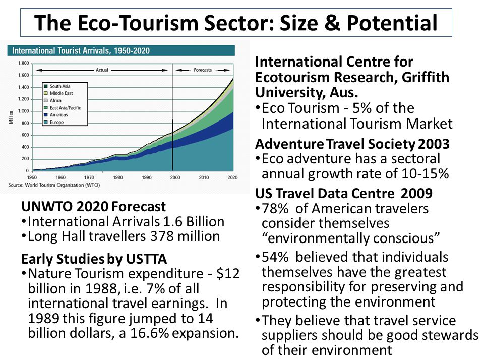 The Eco-Tourism Sector: Size & Potential UNWTO 2020 Forecast International Arrivals 1.6 Billion Long Hall travellers 378 million Early Studies by USTTA Nature Tourism expenditure - $12 billion in 1988, i.e.