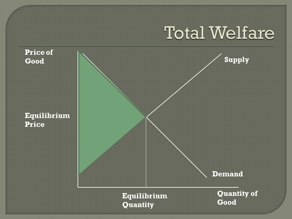 Price of Good Quantity of Good Supply Demand Equilibrium Price Equilibrium Quantity