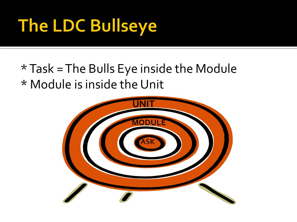 * Task = The Bulls Eye inside the Module * Module is inside the Unit TASK MODULE UNIT