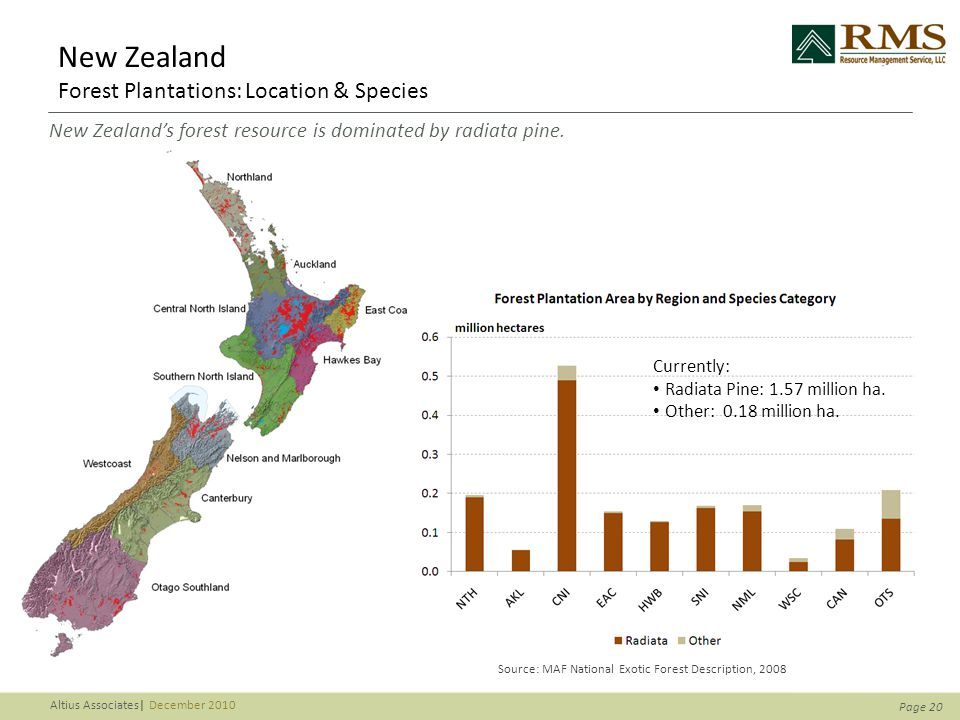 Page 20 Altius Associates| December 2010 New Zealand Forest Plantations: Location & Species New Zealand's forest resource is dominated by radiata pine.