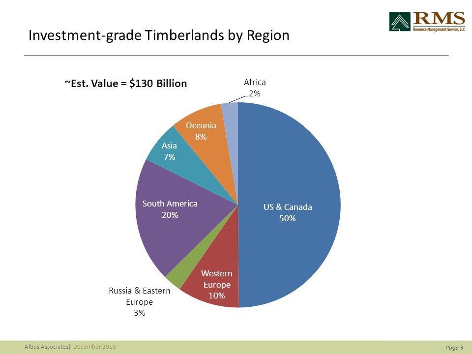 Page 4 Altius Associates  December 2010 Institutional Timberland Investments by Region 6/30/2010 Market Value