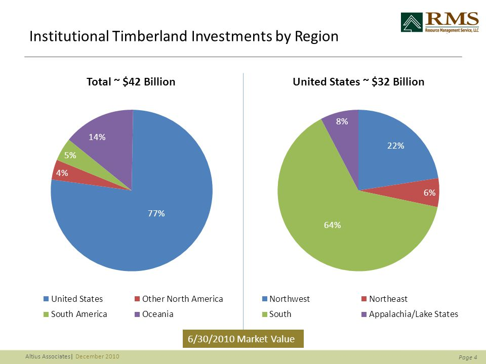 Page 4 Altius Associates| December 2010 Institutional Timberland Investments by Region 6/30/2010 Market Value