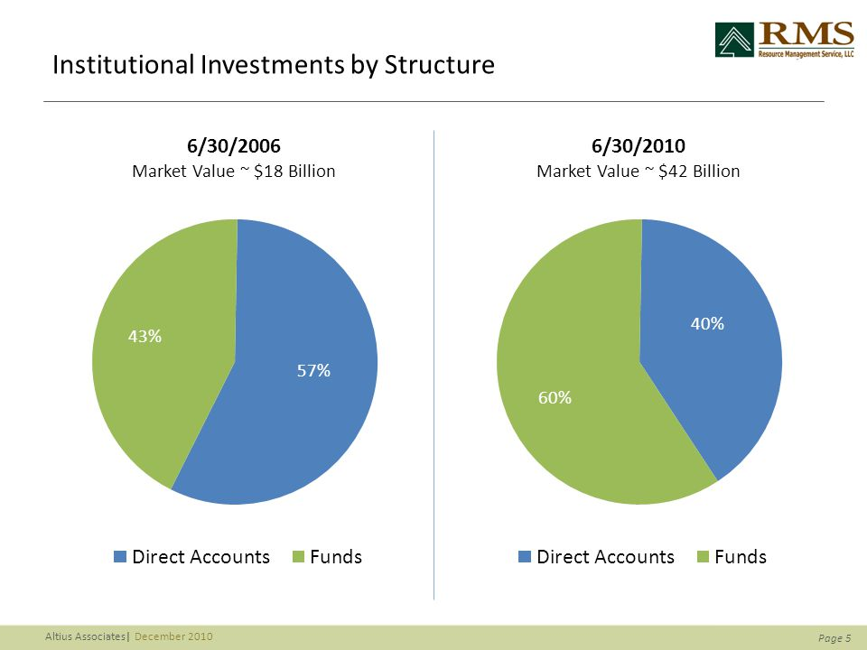 Page 5 Altius Associates| December 2010 Institutional Investments by Structure