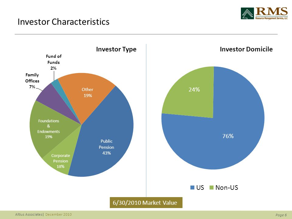 Page 6 Altius Associates| December 2010 Investor Characteristics 6/30/2010 Market Value