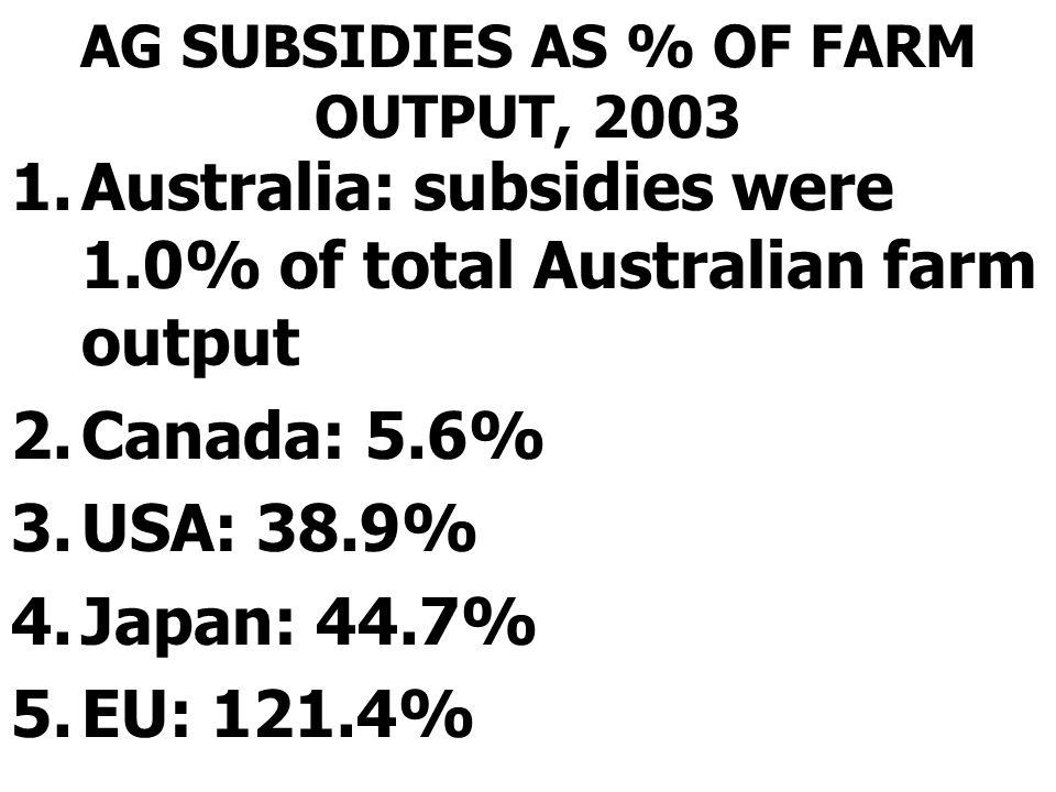 AG SUBSIDIES AS % OF FARM OUTPUT, 2003 1.Australia: subsidies were 1.0% of total Australian farm output 2.Canada: 5.6% 3.USA: 38.9% 4.Japan: 44.7% 5.E