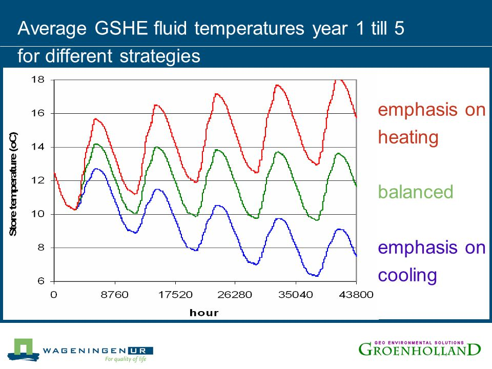 Average GSHE fluid temperatures year 1 till 5 for different strategies emphasis on heating balanced emphasis on cooling