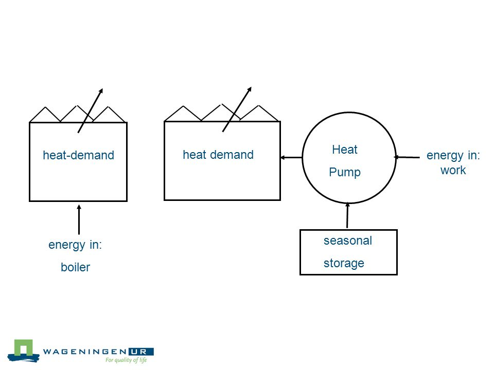 heat-demand energy in: boiler heat demand energy in: work Heat Pump seasonal storage