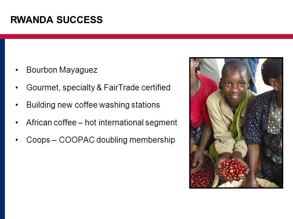 RWANDA SUCCESS Bourbon Mayaguez Gourmet, specialty & FairTrade certified Building new coffee washing stations African coffee – hot international segment Coops – COOPAC doubling membership