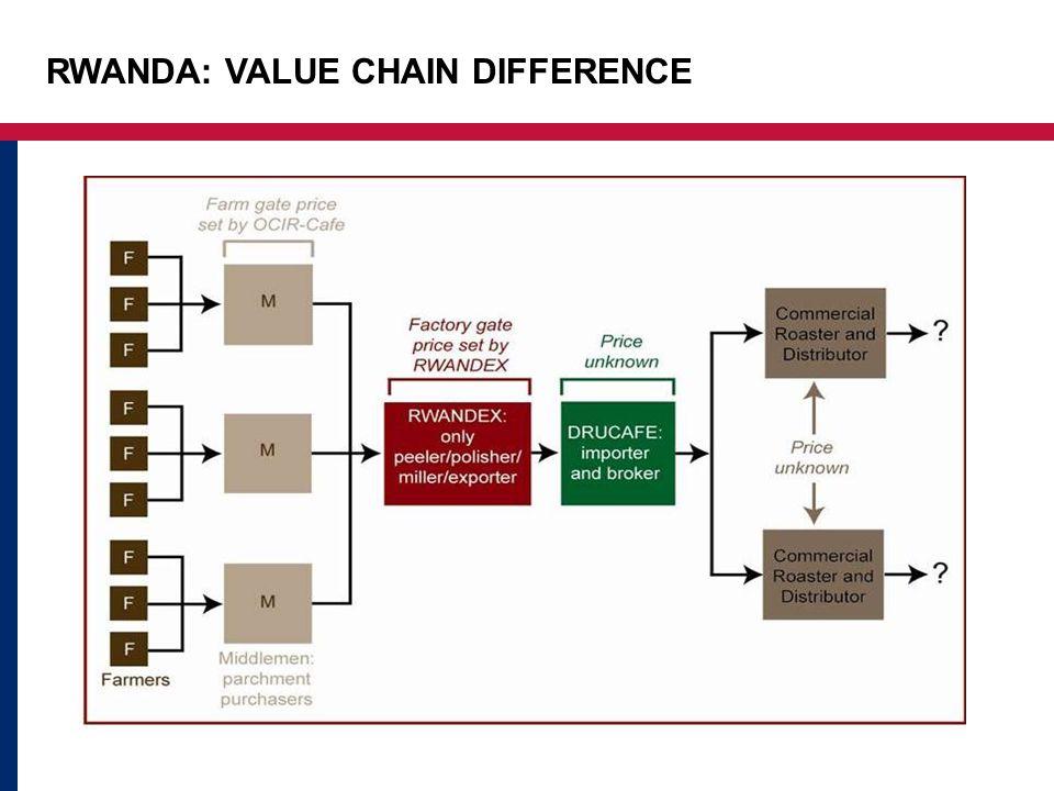 RWANDA: VALUE CHAIN DIFFERENCE