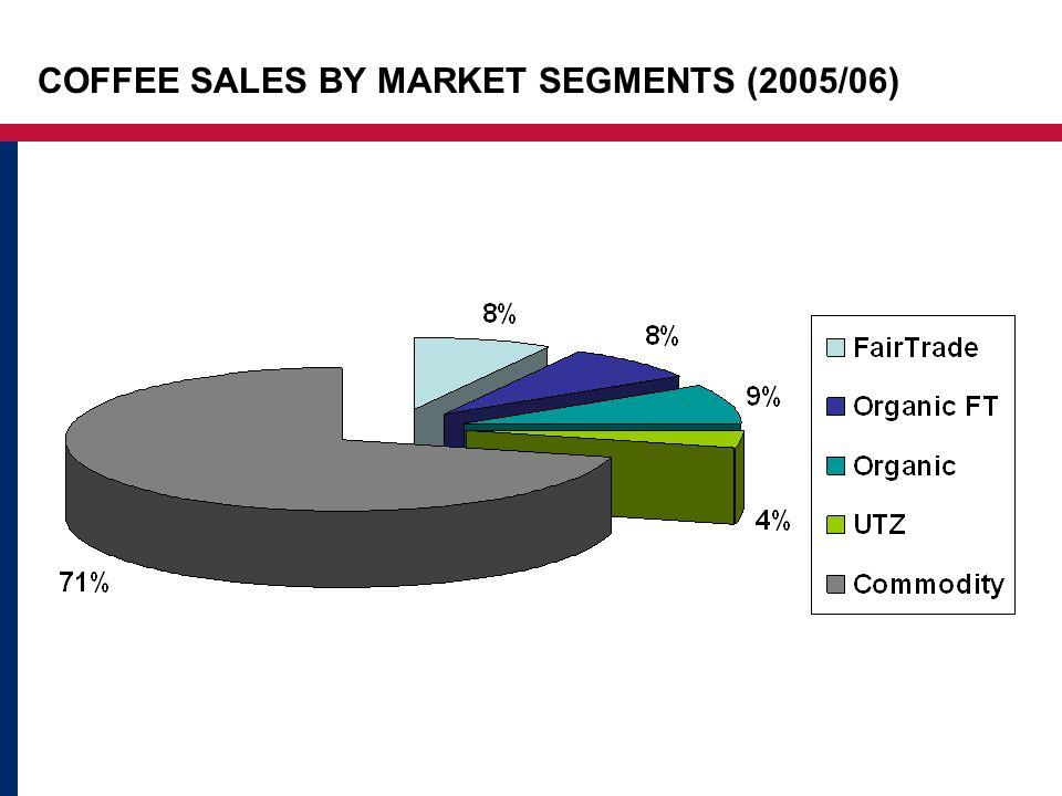 COFFEE SALES BY MARKET SEGMENTS (2005/06)