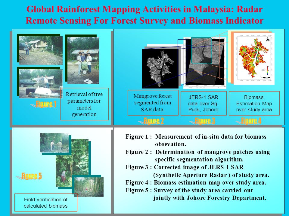 Automatic Generation of Sea Surface Temperature off coastal waters surrounding Peninsular Malaysia SST is one of the prime input into analysis of fisheries / marine research.