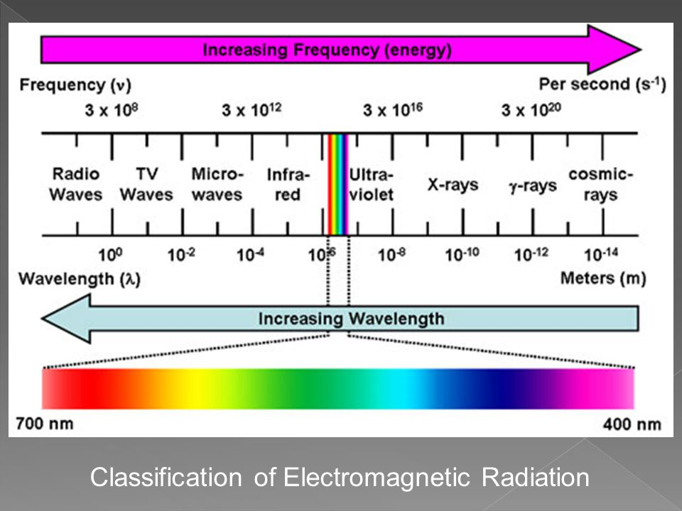 Classification of Electromagnetic Radiation