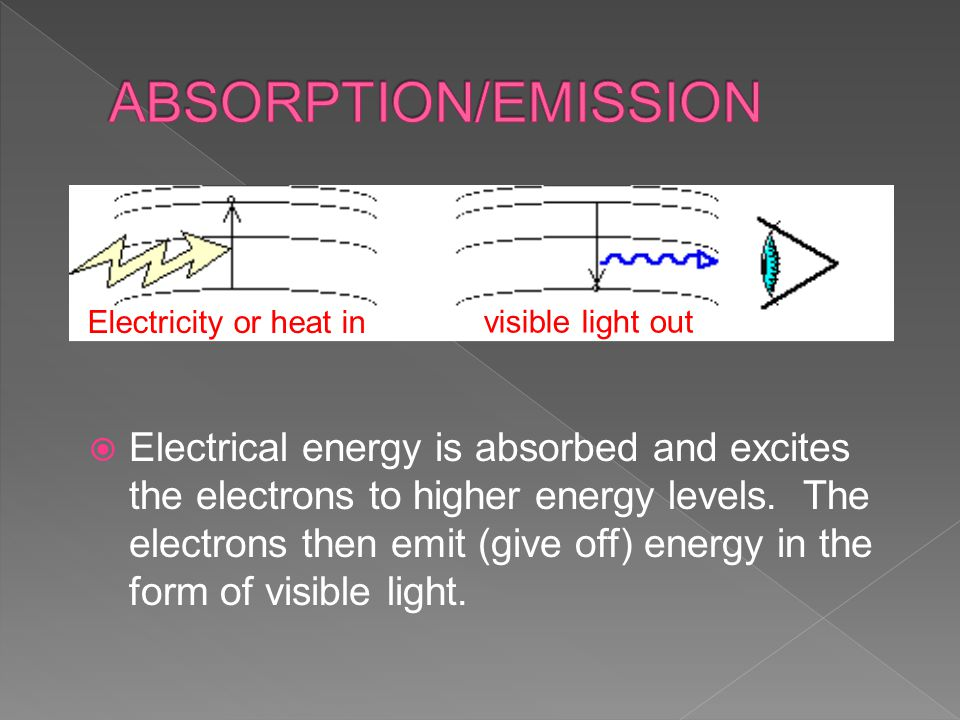  Electrical energy is absorbed and excites the electrons to higher energy levels.