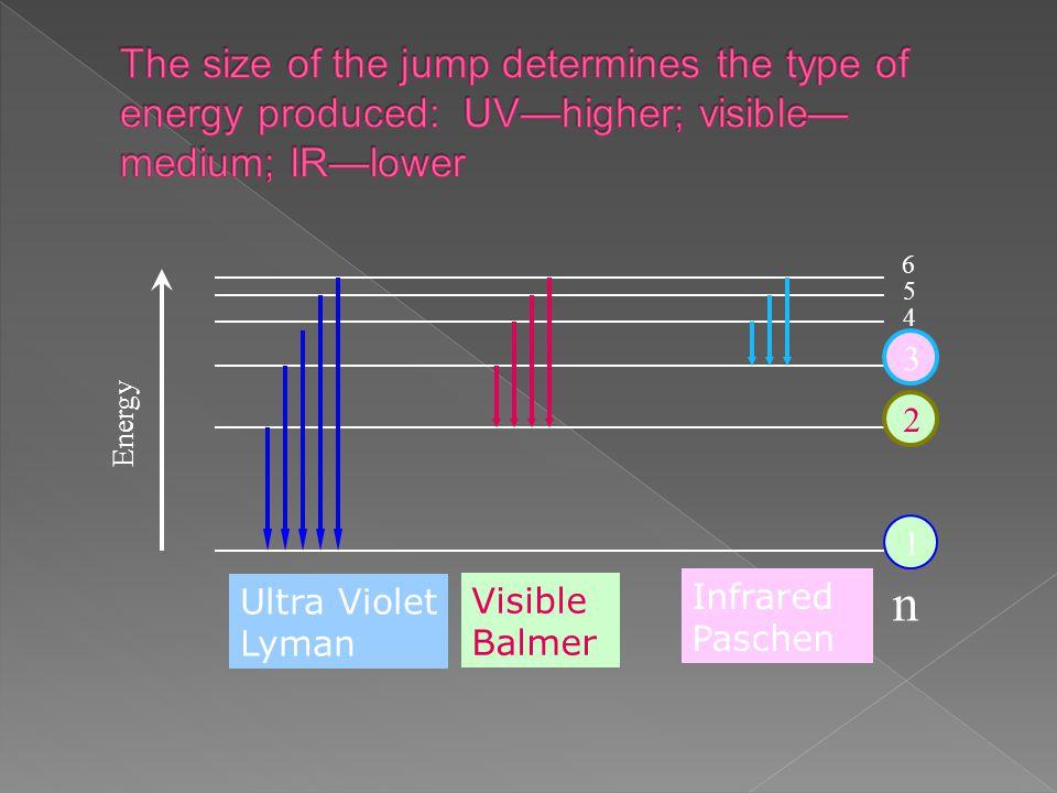 Energy Ultra Violet Lyman Infrared Paschen Visible Balmer 6 5 3 2 1 4 n