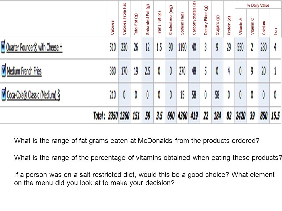 What is the range of fat grams eaten at McDonalds from the products ordered.