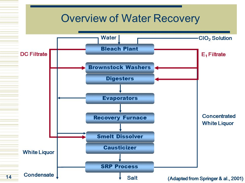 14 Overview of Water Recovery Bleach Plant Brownstock Washers Digesters Recovery Furnace Smelt Dissolver Causticizer DC Filtrate E 1 Filtrate SRP Proc